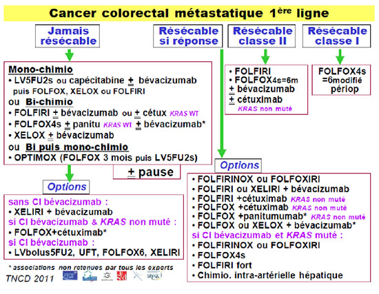 cancer colon guerison