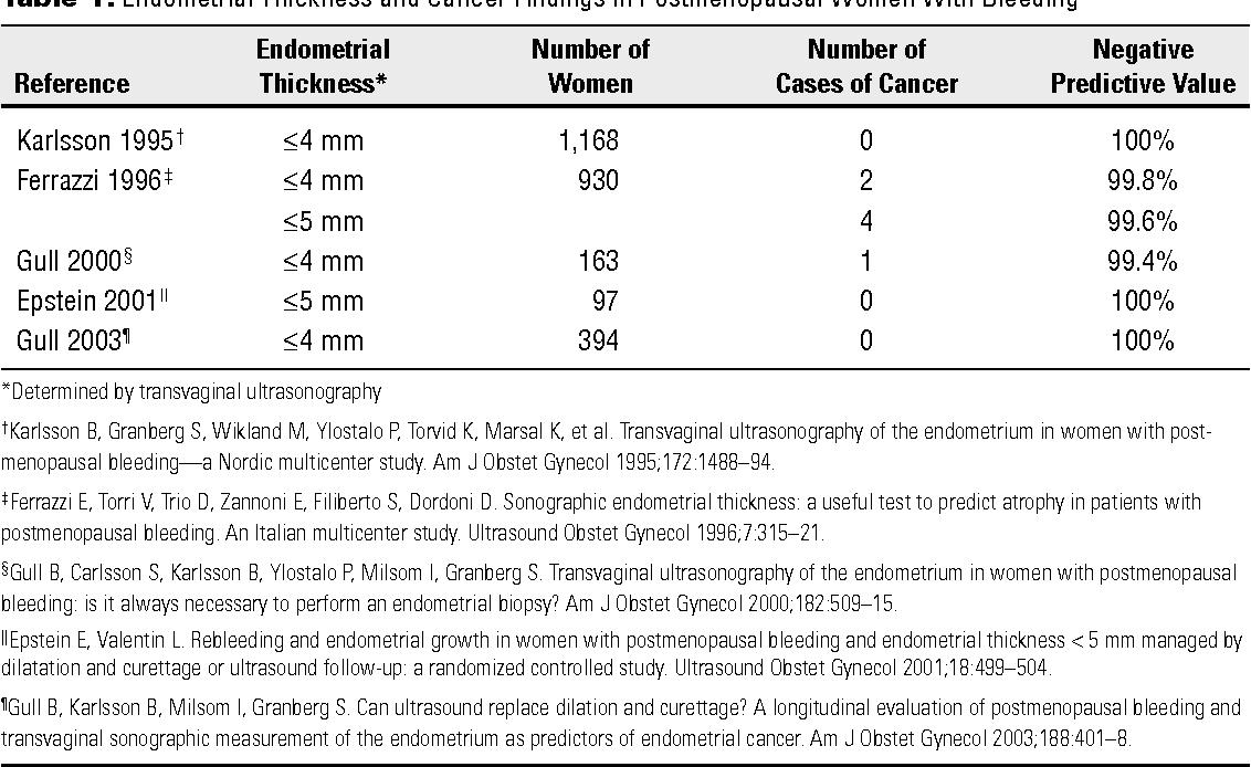cancer endometrial acog