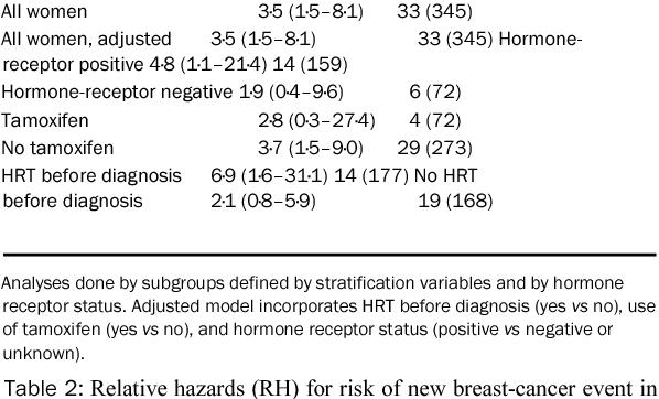 Markeri moleculari utilizaţi pentru diagnostic, prognostic şi terapie în cancerul mamar - review