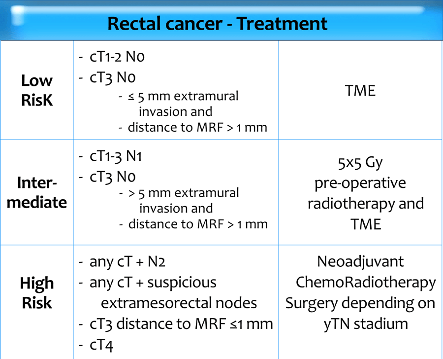 cancer rectal t2)