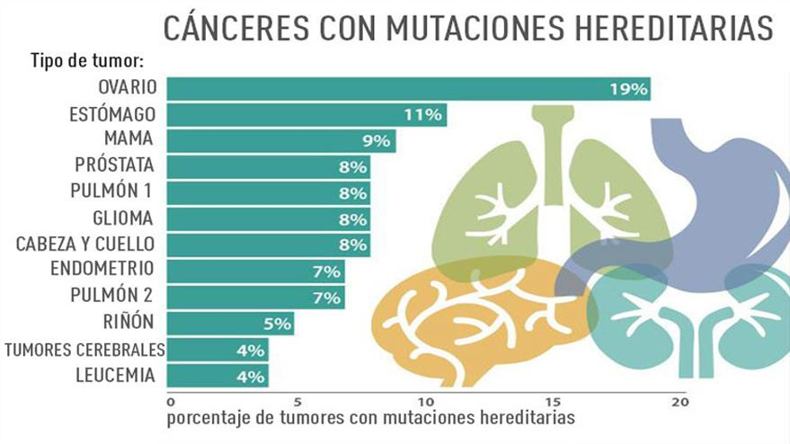 cancerul se transmite genetic