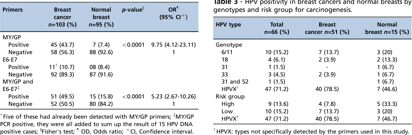 human papillomavirus in breast cancer