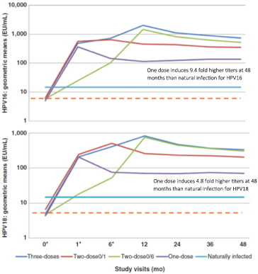 cervical vaccine effectivity