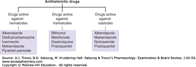 examples of anthelmintic drugs