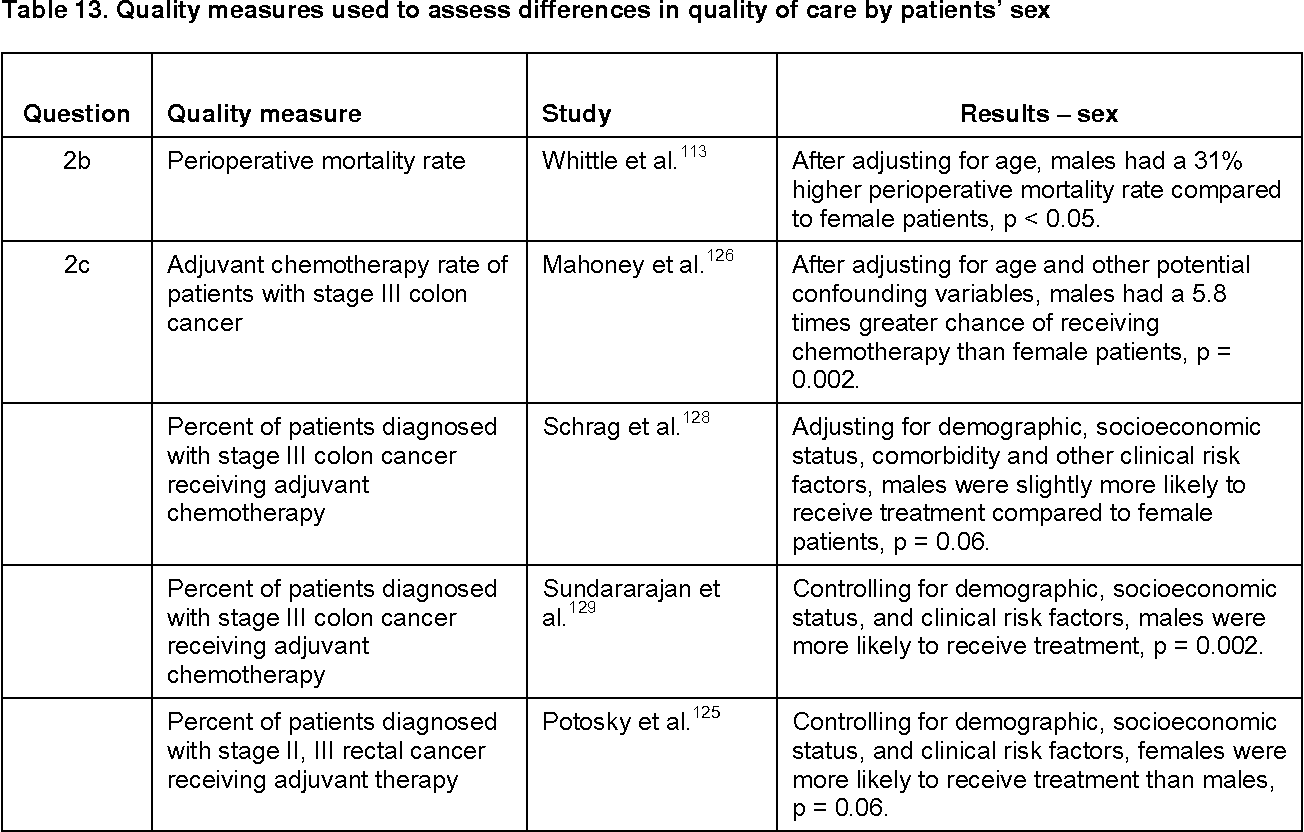 colorectal cancer quality measure)