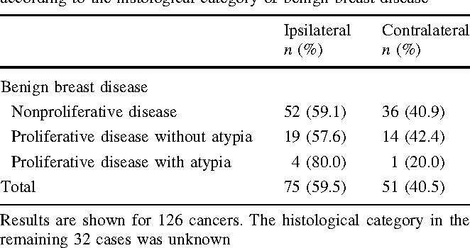 benign cancer risks