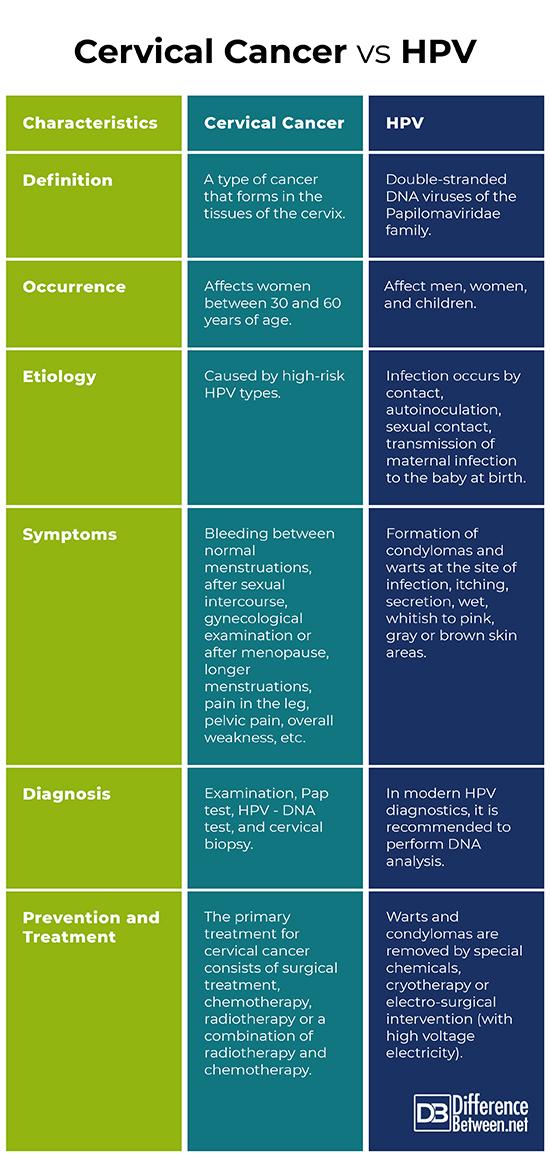 high risk hpv cervical cancer symptoms