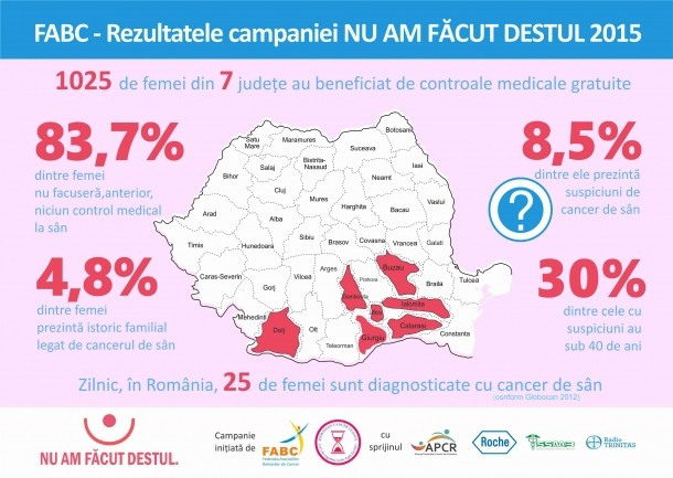 cancerul in romania