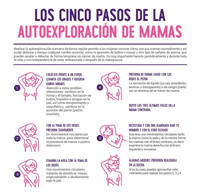 que es cancer de mama