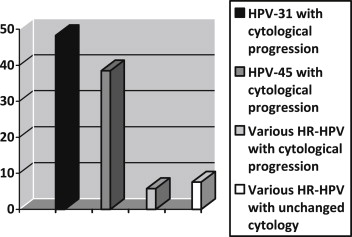 hpv high risk nedir