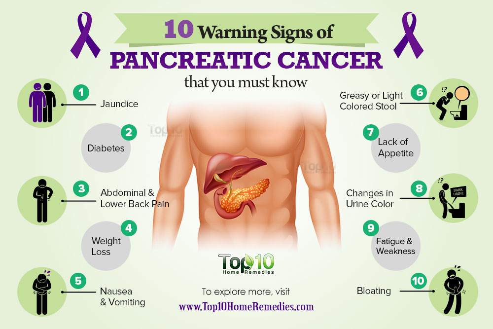 pancreatic cancer bloating