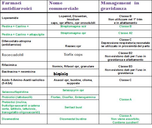 DIARREA - Definiția și sinonimele diarrea în dicționarul Italiană