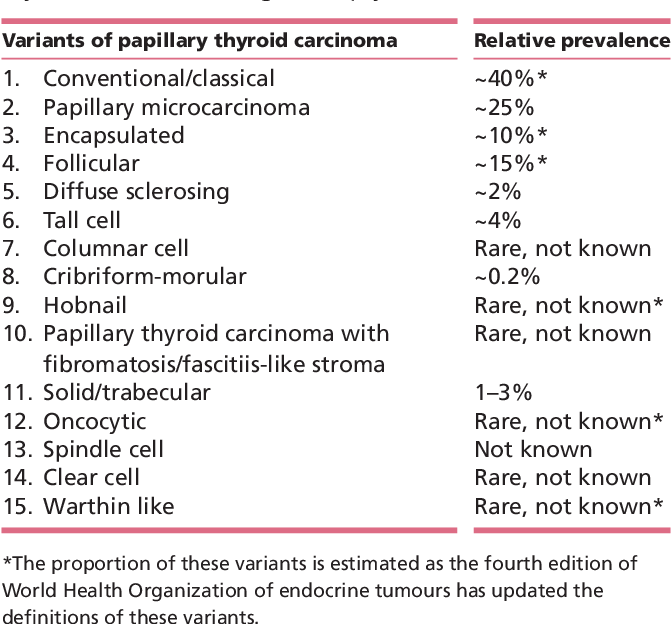 papillary thyroid cancer variants