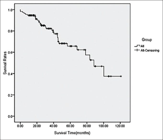 neuroendocrine cancer survival rates