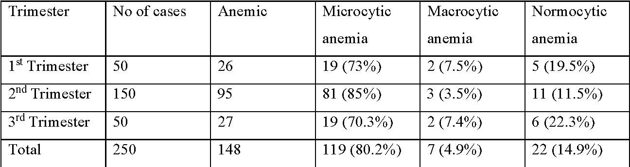 anemia 3rd trimester vaccino papilloma virus gratuito fino a che eta