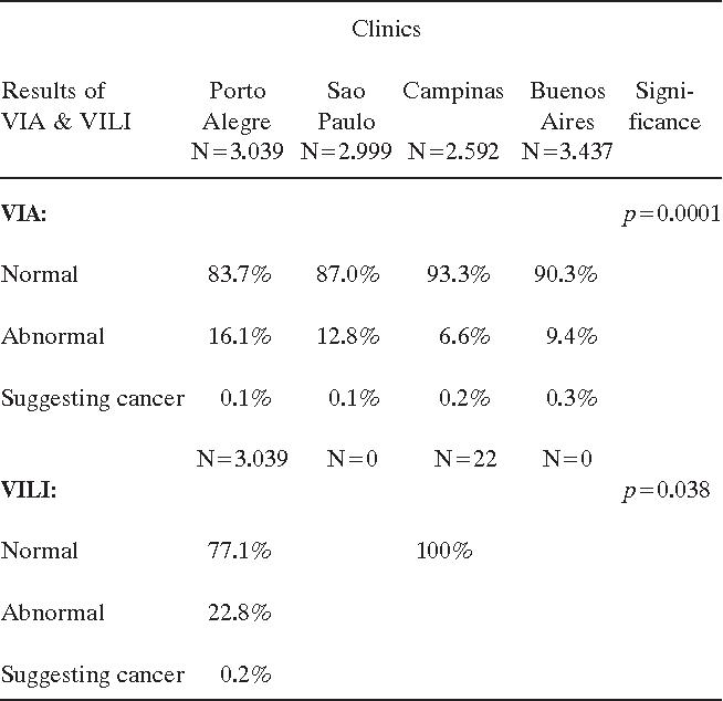 pap test papilloma virus costo