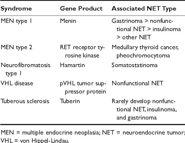 endocrine cancer syndrome)