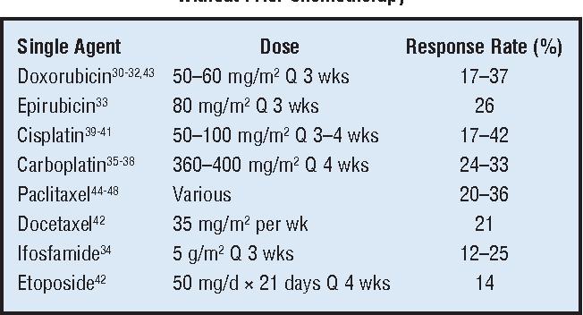 endometrial cancer at 35)