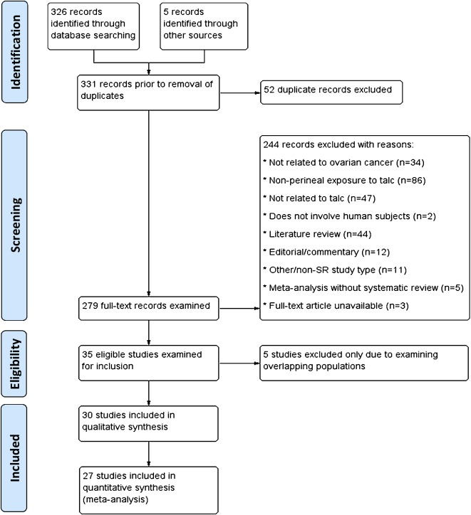 ovarian cancer review papilloma vescicale uomo