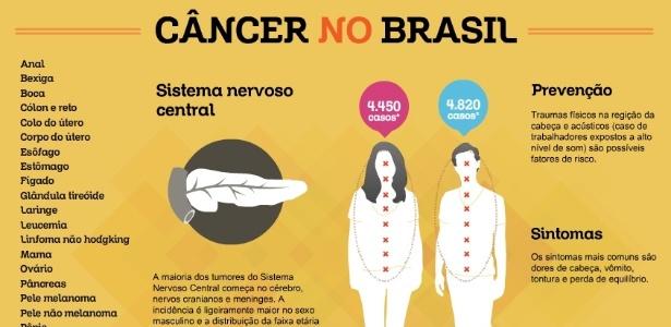 cancer osos cranian)