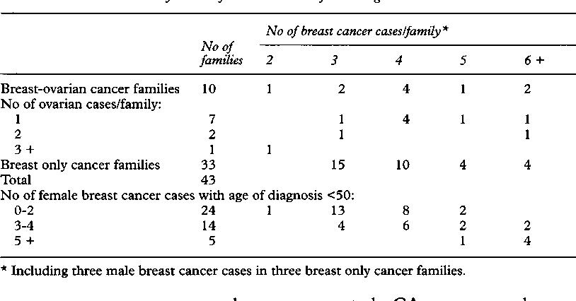 Bătălia cu cancerul ovarian, noua fază