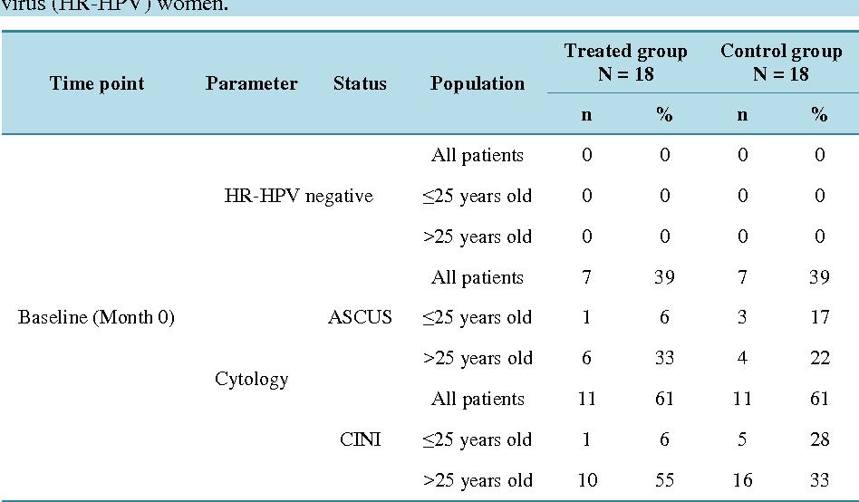 papillomavirus hpv 16 traitement