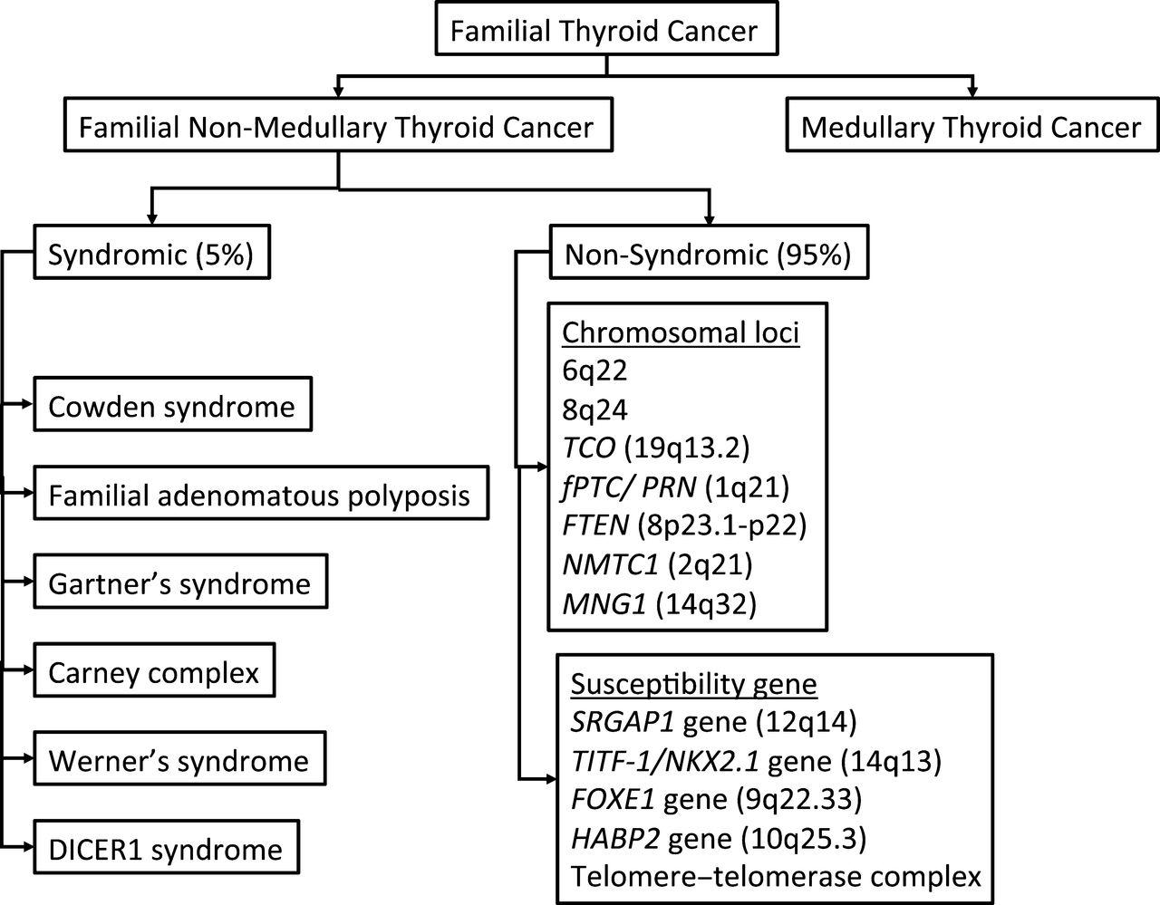 cancer non-familial