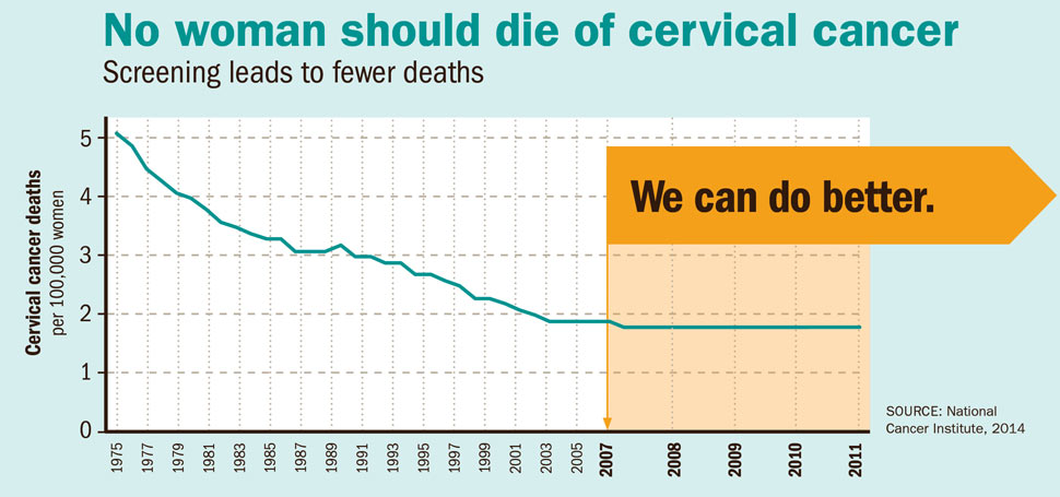 hpv vaccine and cervical cancer screening)