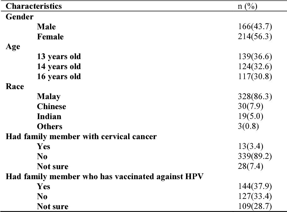 human papillomavirus yes or no