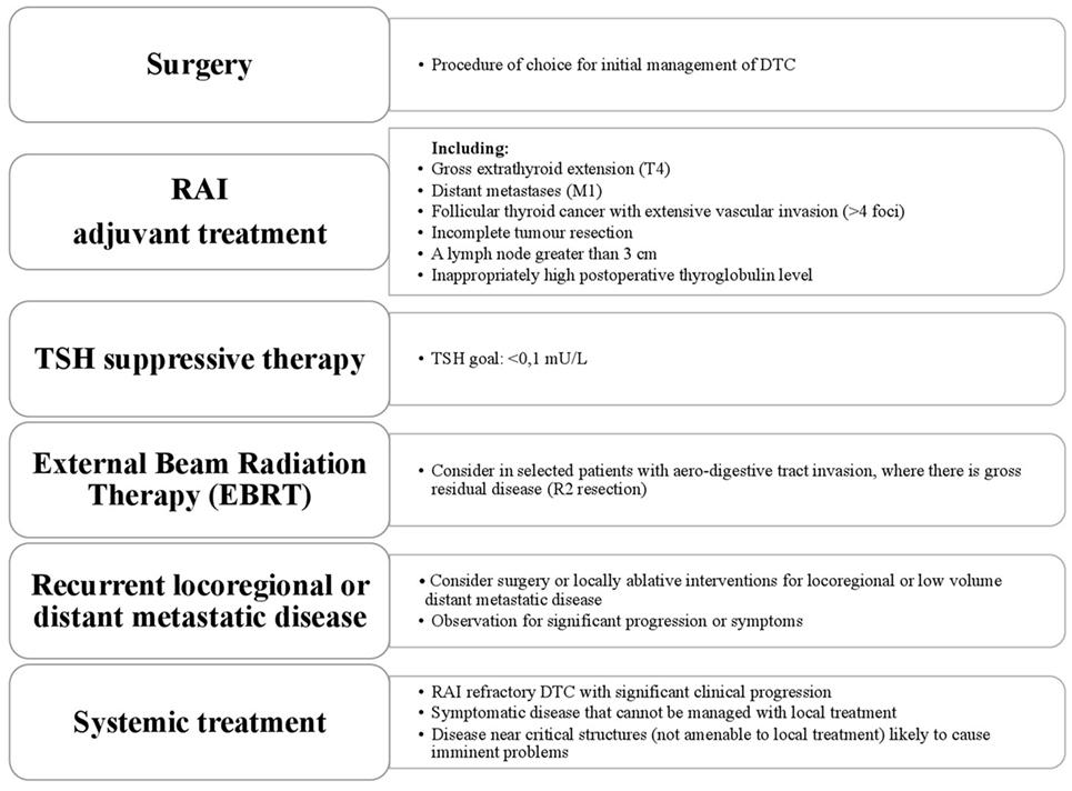 papillary thyroid cancer follow up care)