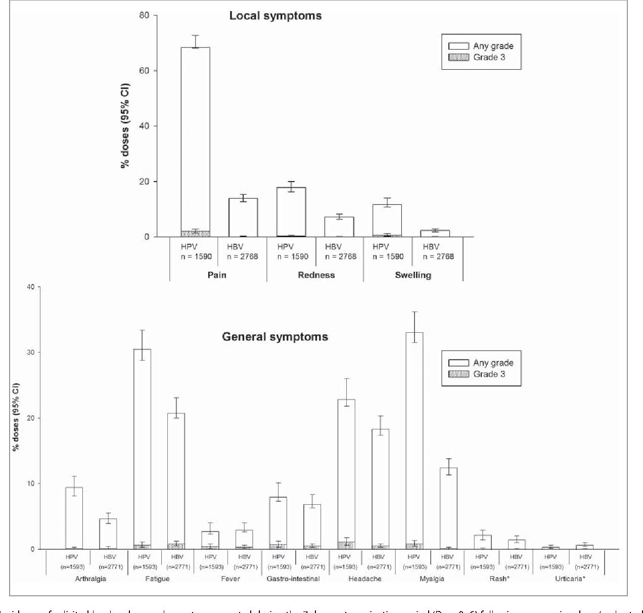 papillomavirus analyse durine