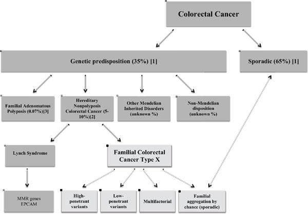 familial cancer tumours lymphedema papillomas treatment