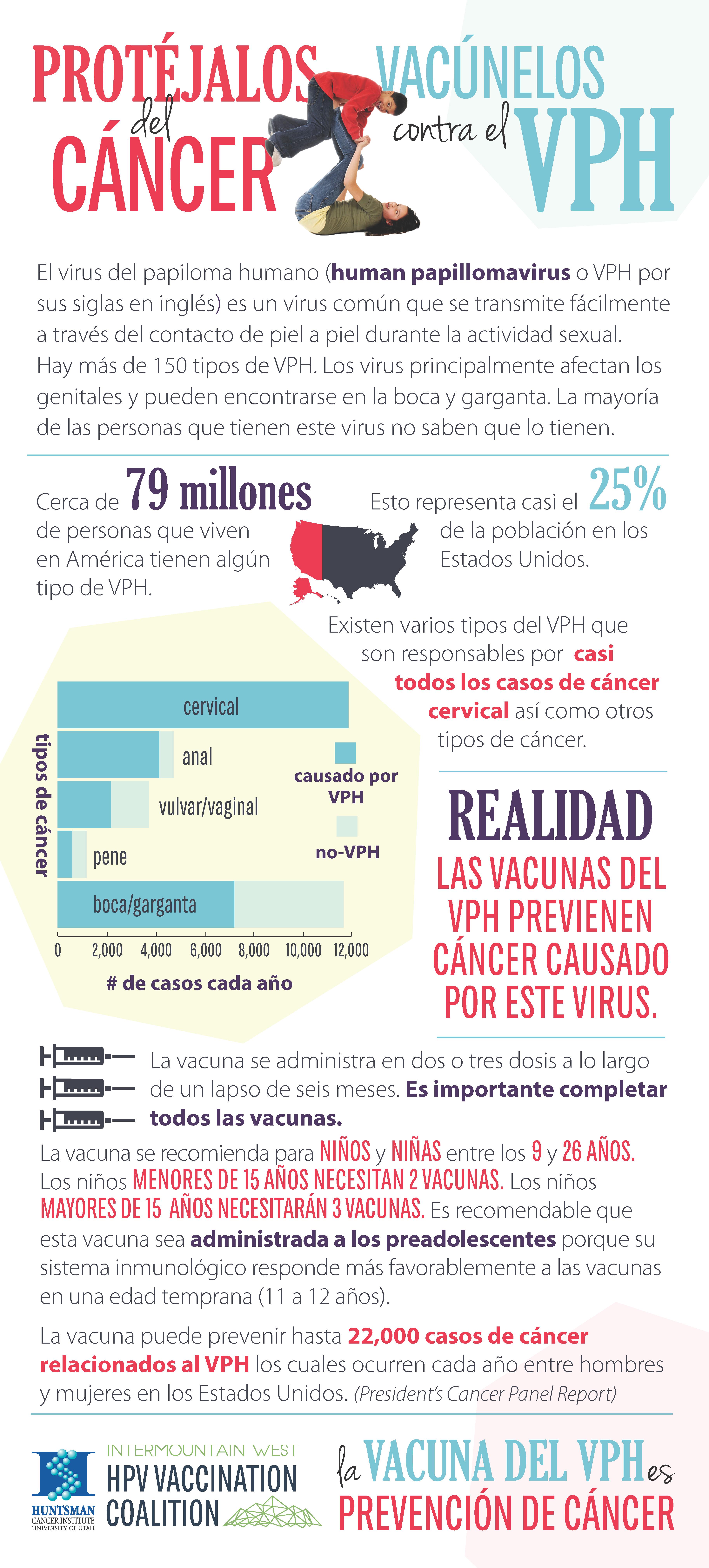 hpv este cancer