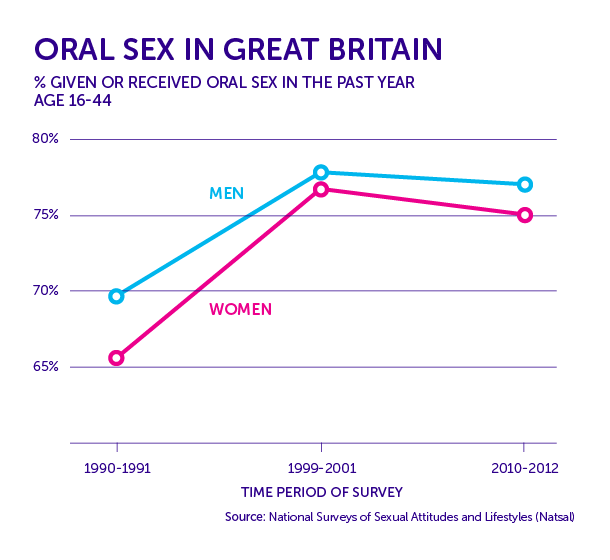 hpv and throat cancer statistics)