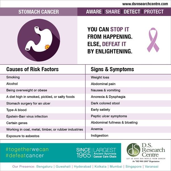 gastric cancer first stage