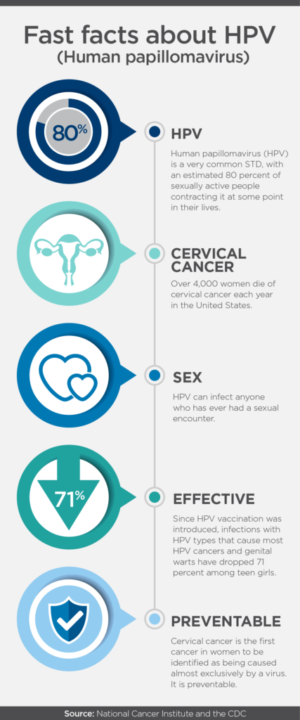 benign cancer synonym hpv vaccine and cervical cancer screening