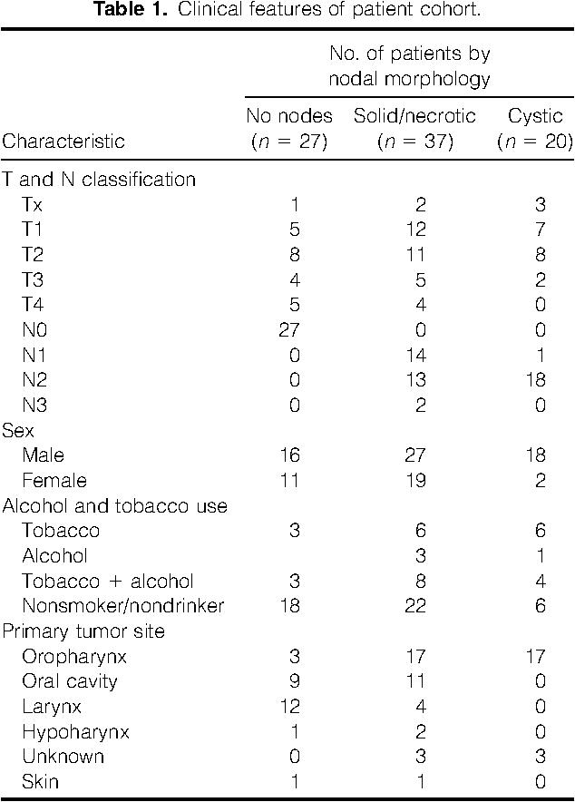 hpv cancer metastasis)