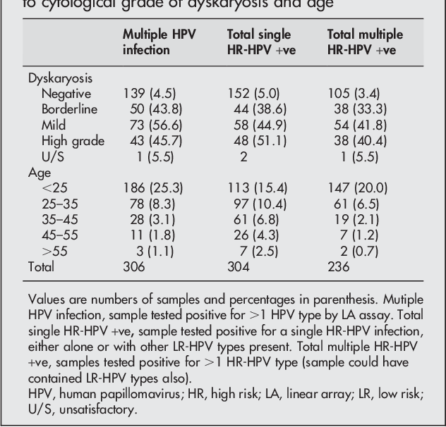 hpv high risk common