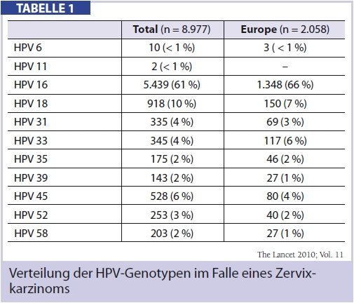 hpv high risk typ 16)