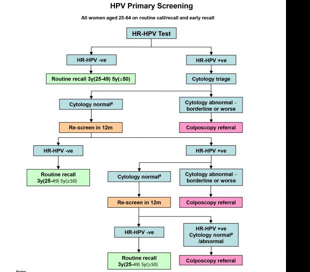 9d. Managementul clinic pentru femeile cu citologie normală și patologică