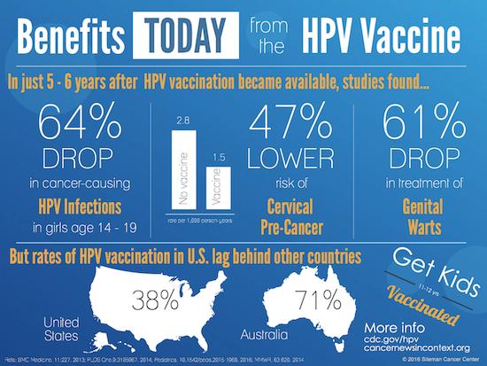 hpv vaccine cdc)