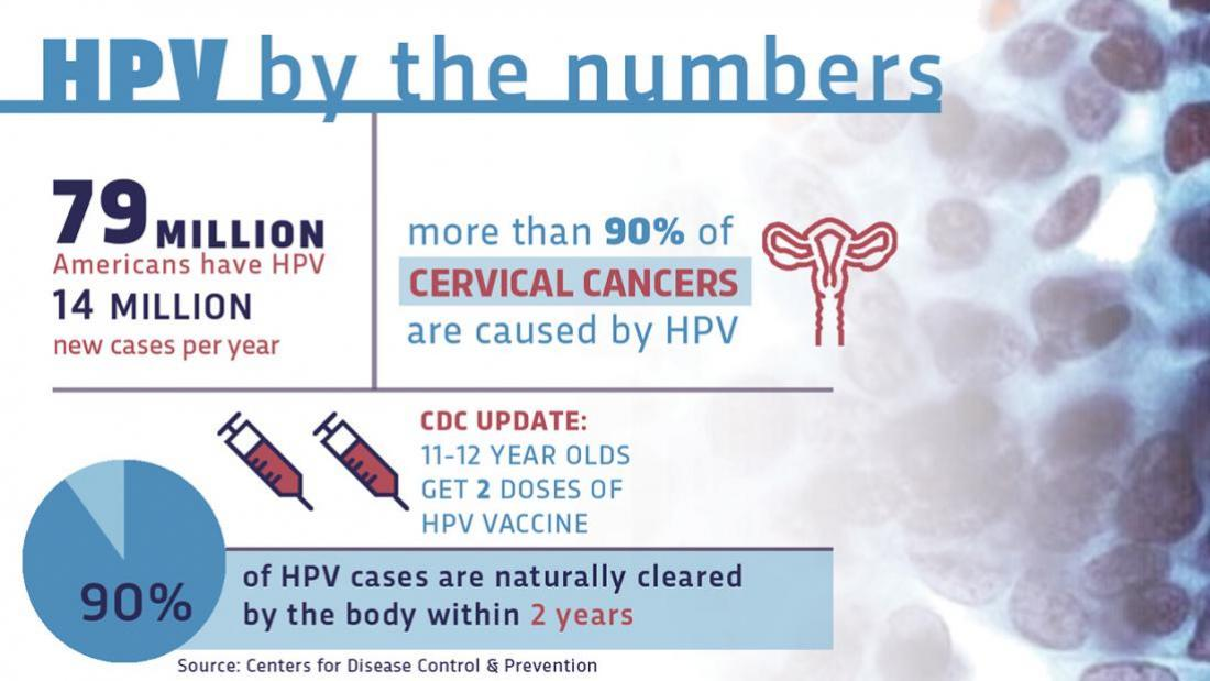 hpv virus vaccine safety cancer hepatic metastaza