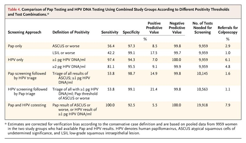 human papillomavirus testing in primary screening