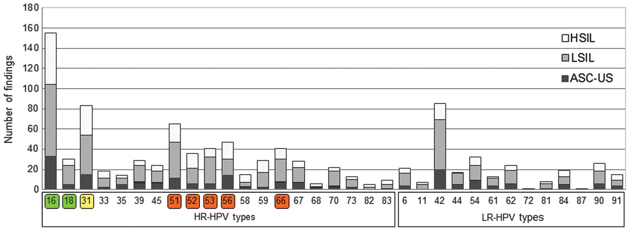 human papillomavirus type 66