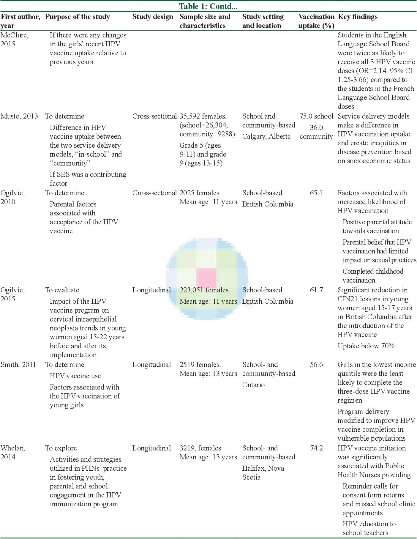human papillomavirus vaccine review)