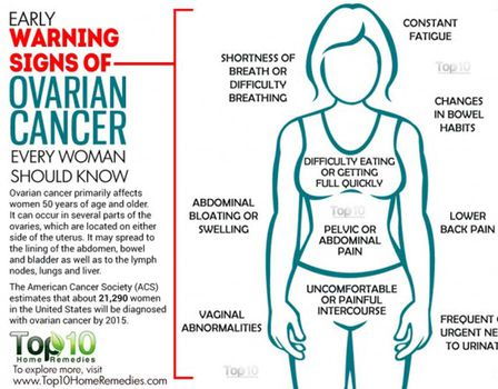 ovarian cancer ibs