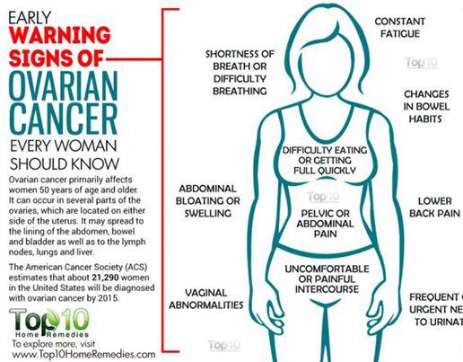 ovarian cancer leg swelling simptome paraziti fiere