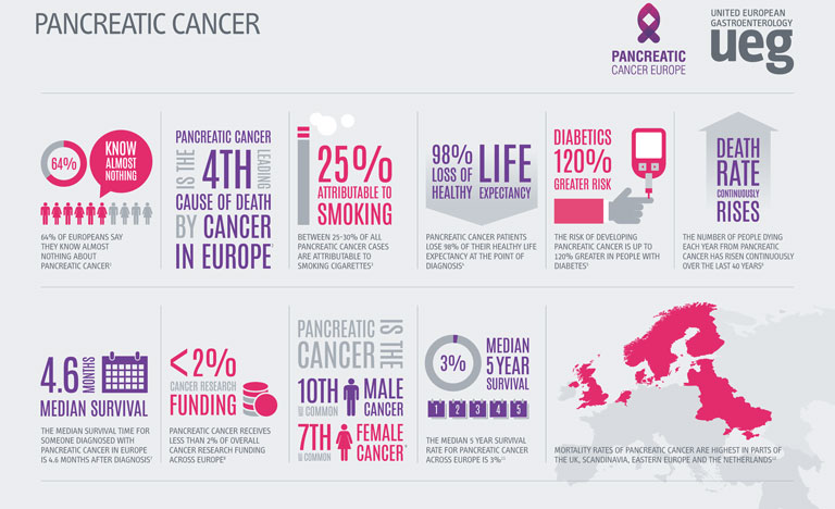 pancreatic cancer prevalence)