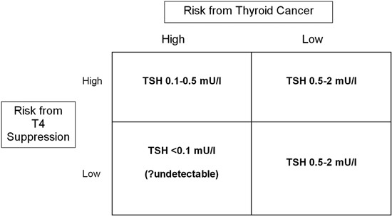 papillary thyroid cancer tsh suppression)