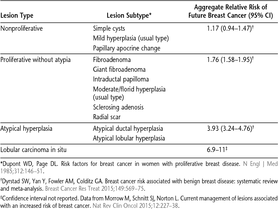 papilloma breast cancer risk)